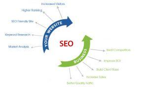 Seo-Services